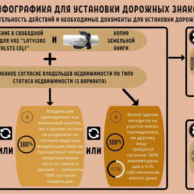 Инфографика для установки дорожных знаков