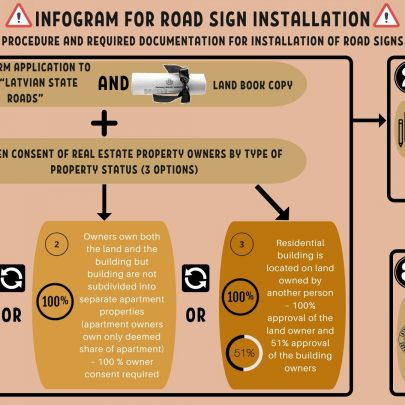 INFOGRAM FOR ROAD SIGN INSALLATION